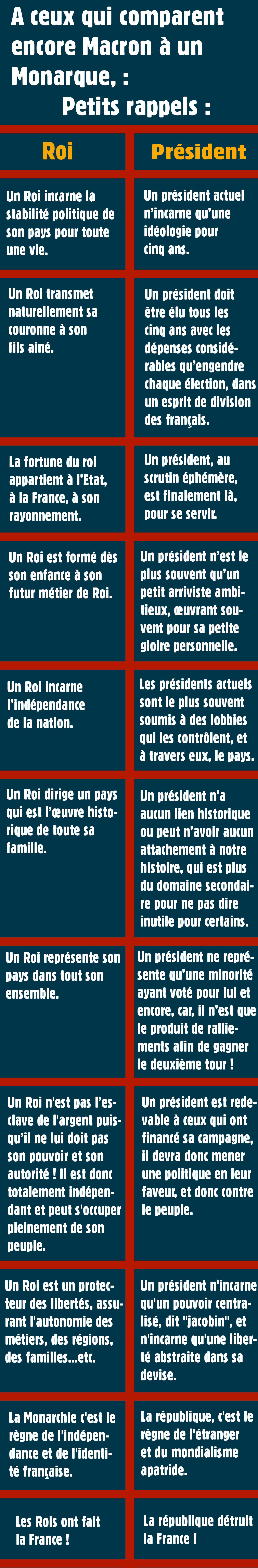 A ceux qui comparent encore Macron à un Monarque :